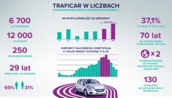 Carsharing w Polsce – pierwsze podsumowania.