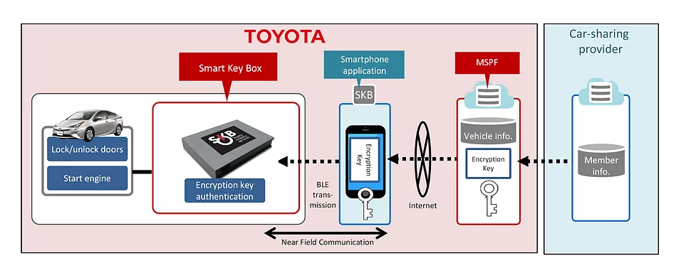 Toyota wspiera P2P