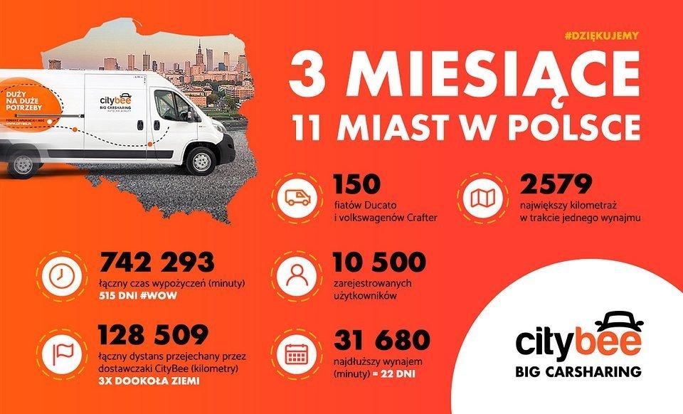 Pierwsze polskie, kwartalne podsumowanie od CityBee.