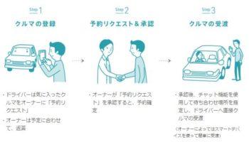 Nowy samochód w Japonii za darmo? Tak, dzięki współdzieleniu.