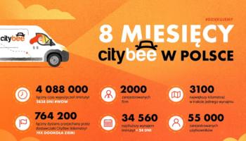 """Garść podsumowań od """"polskiego"""" CityBee"""
