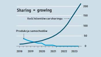 """300% wzrostu """"sharingu"""" w 5 lat?Prognozy tak twierdzą!"""