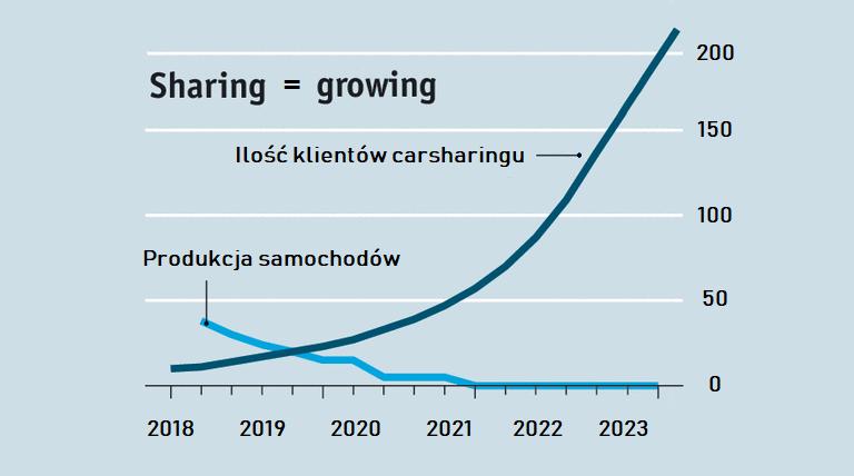"""300% wzrostu """"sharingu"""" w 5 lat?<BR>Prognozy tak twierdzą!"""