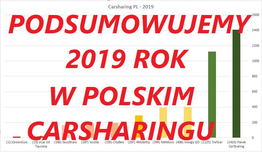 Carsharing – 2019<BR>Podsumowujemy odchodzący rok.