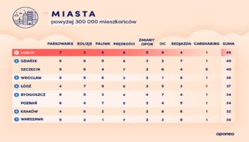 Ranking Oponeo – 20201 raz z carsharingiem