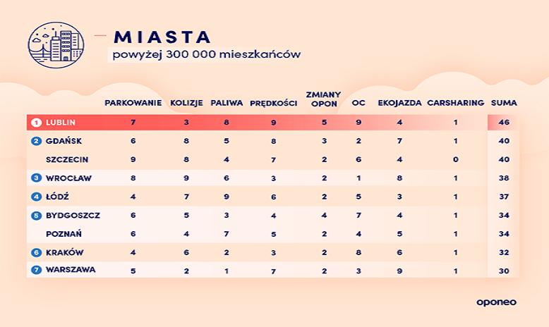 Ranking Oponeo – 2020<br>1 raz z carsharingiem